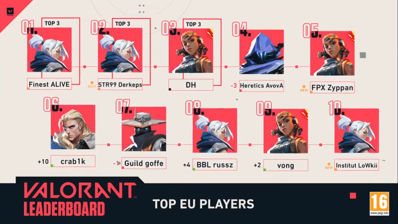 valorant ranked oyuncu sıralaması
