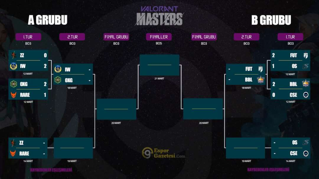 Valorant Masters Turkey 1. tur