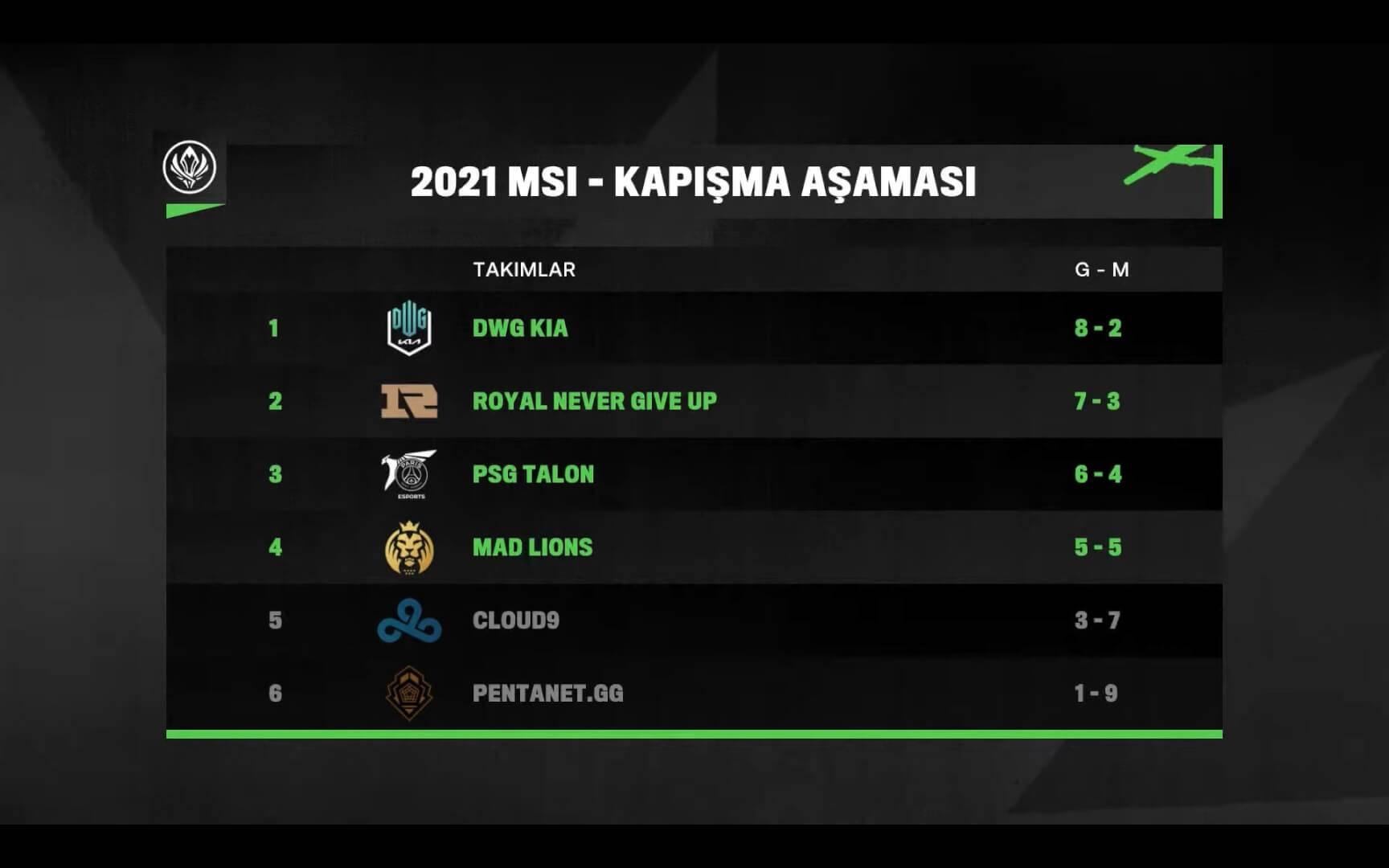 MSI 2021 Yarı Final